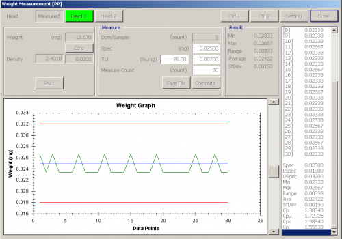 PP4+ Dispensing Result Test Data