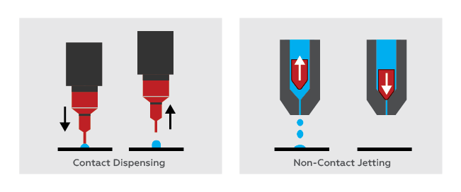 Dispensing Method Comparison Diagram: Contact Dispensing and Non-Contact Jetting